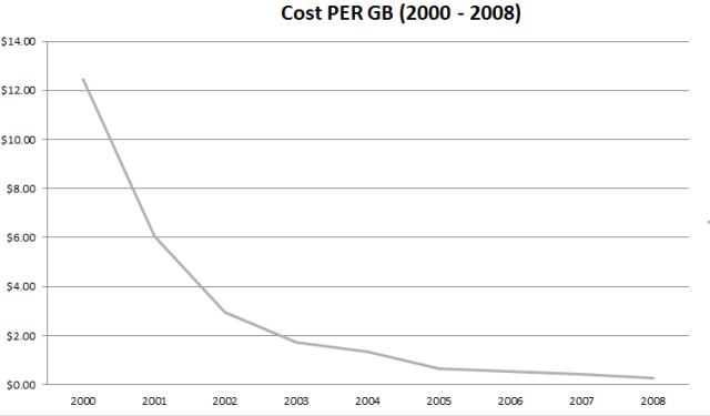 2000 2008 storage cost