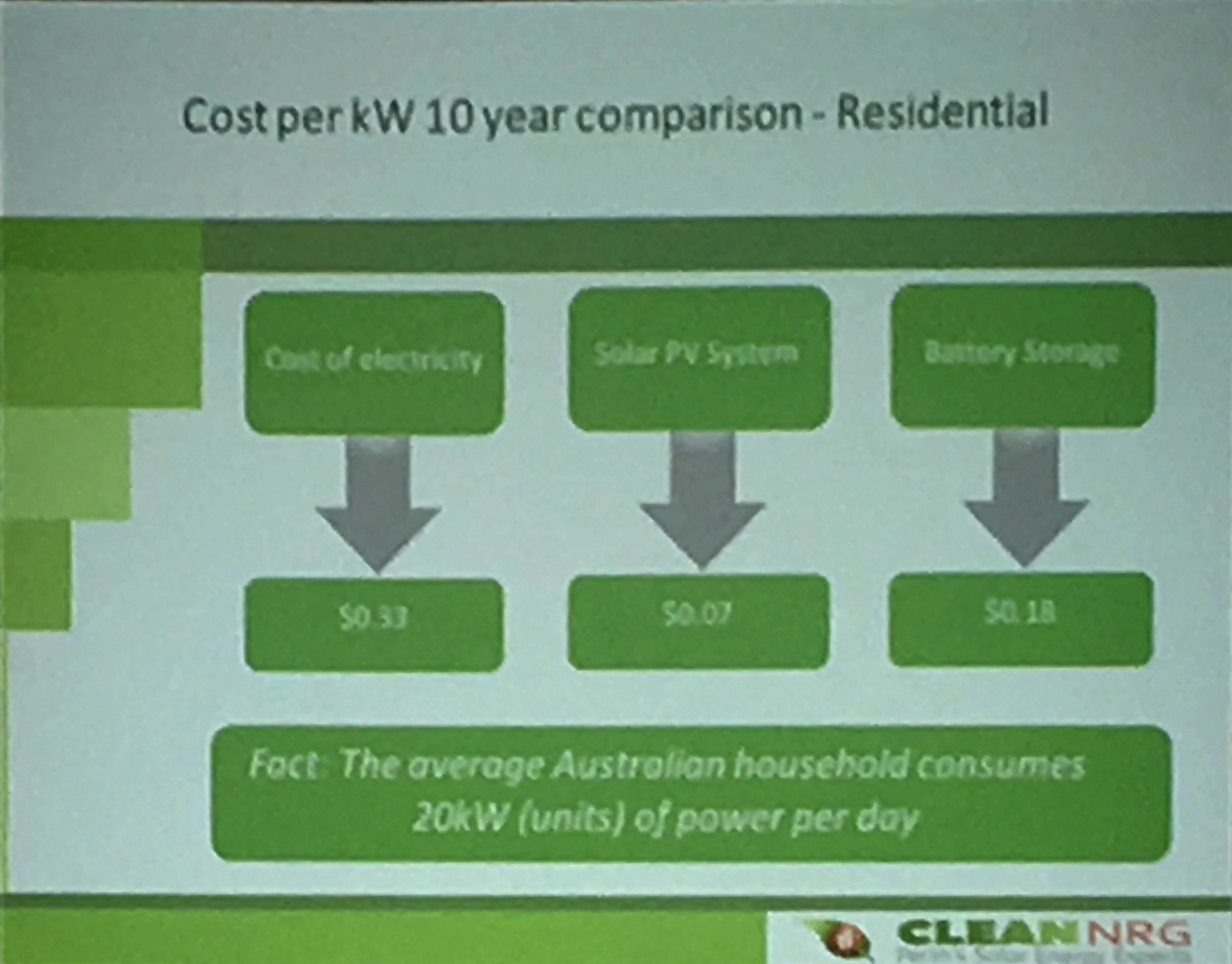 Batteries Perth Solar Battery Storage Workshop By Clean Nrg Solar Energy