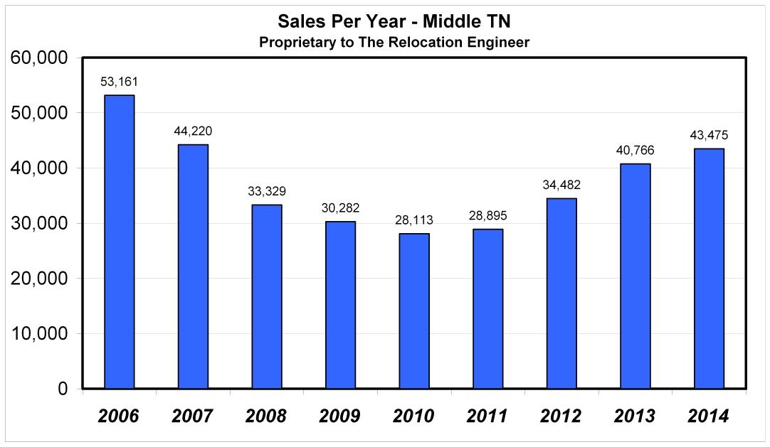 2014 Year End Davidson County Real Estate Market Analysis - real estate market analysis
