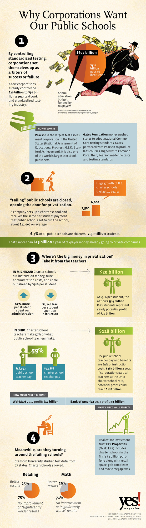 education infographic yes magazine