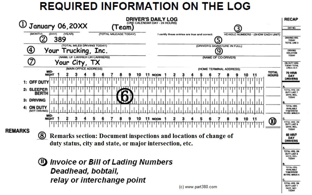 Missing DOT log book information DOT / CSA Insights Success Ahead