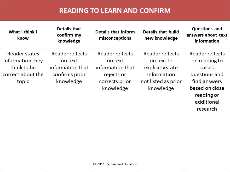 The CCSS and KWL Reading to Learn and Confirm Partnerinedu