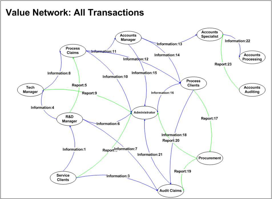 Value Network Analysis for Strategic Planning