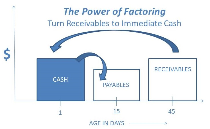 Cash Flow is maximized by factoring with Partners Funding, Inc - cash flow business