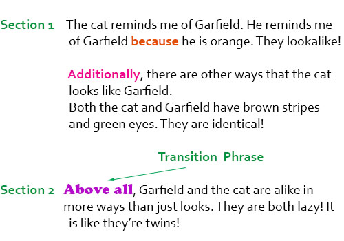 Transition Words- an Overview Part of Speech - transition to start a paragraph