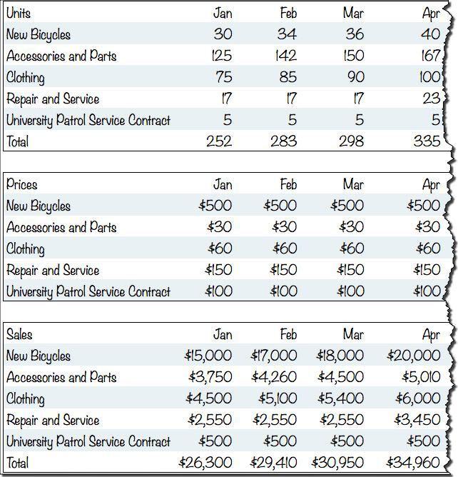 Sample Sales Budget Budget For Sales Department Department Budget