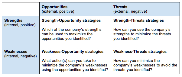 What Is a SWOT Analysis? Bplans - business swot analysis