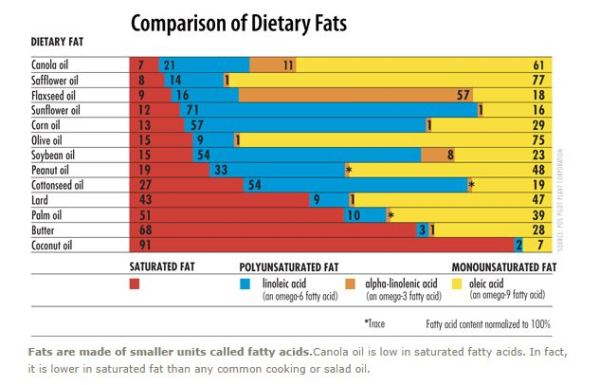 Canola oil - Comparison of dietary fats