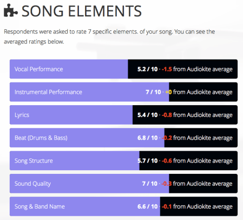 Audiokite elements