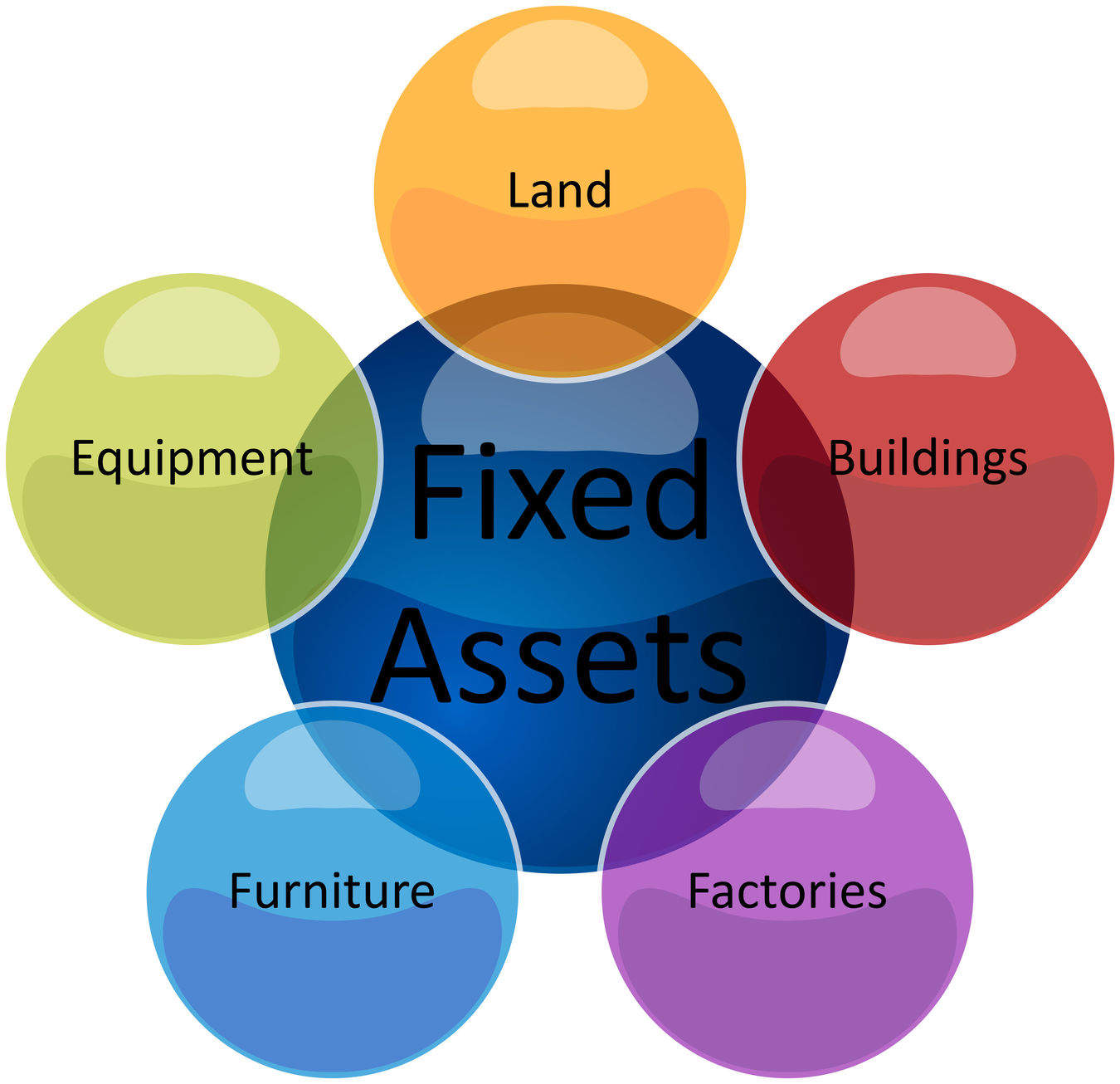 fixed asset examples