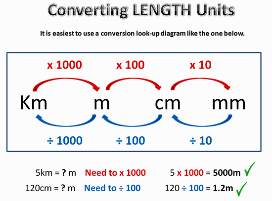 Converting Metric Units Passy39s World Of Mathematics