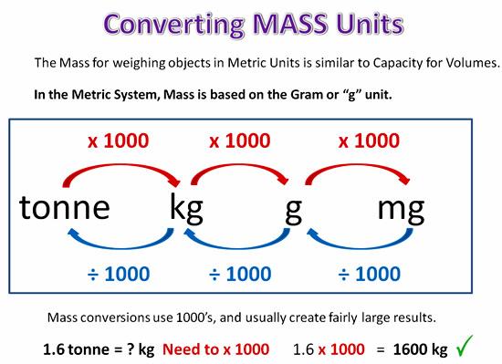 Converting Metric Units Passy\u0027s World of Mathematics - gram conversion chart