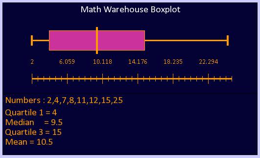 Online Graph Makers Passy\u0027s World of Mathematics