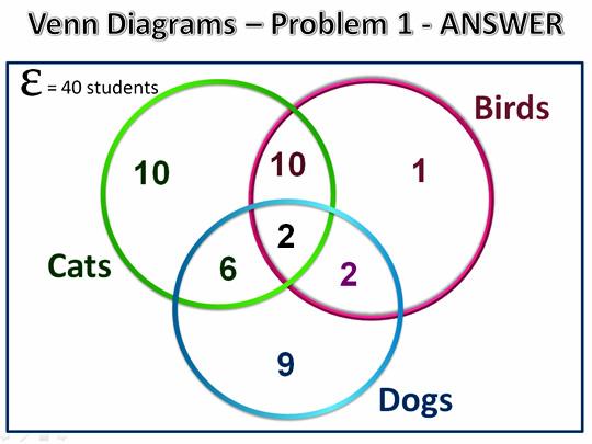 three set venn diagram problems