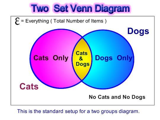 venn diagram example math problems