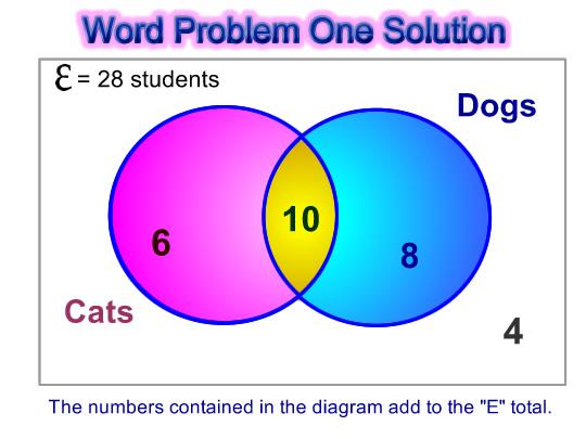 sample problem of sets using venn diagram