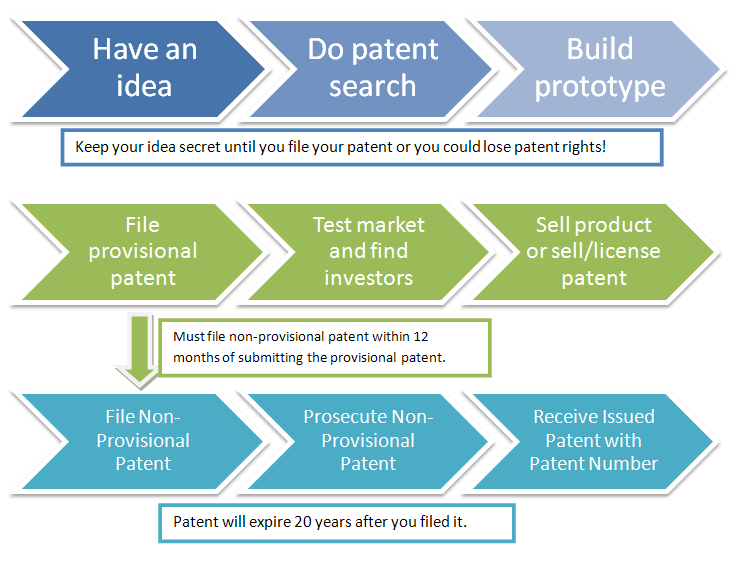 Patent Process and Invention Timeline to Protect a New