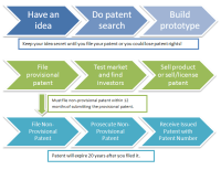 Patent Process and Invention Timeline to Protect a New ...