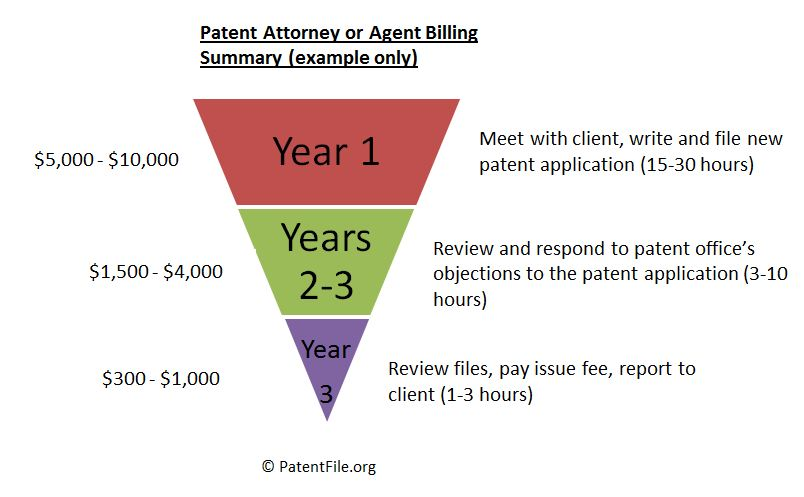 How much does it cost to patent an ideaPatentFileorg - provisional patent template