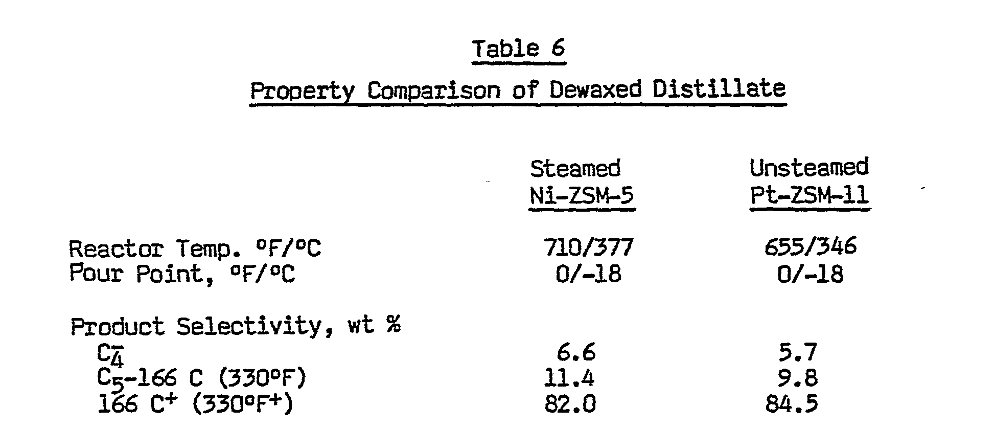 Table Pour 6 Ep0155822a2 Catalytic Dewaxing Process Using Zsm 11 Zeolite