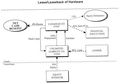 Special Purpose Entity Structure
