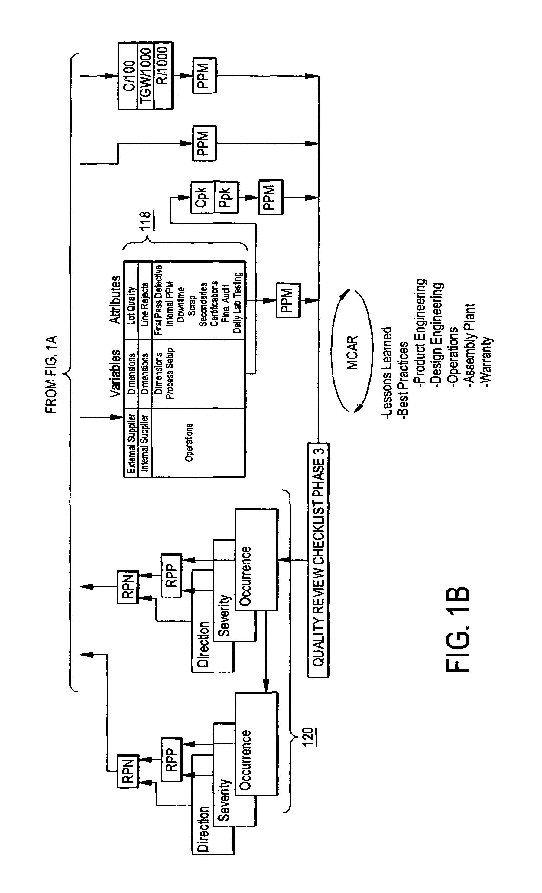 process flow diagram format as per aiag