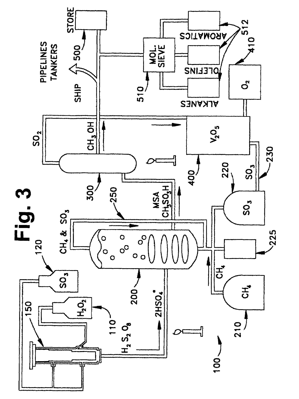 process flow diagram of methanol to olefins