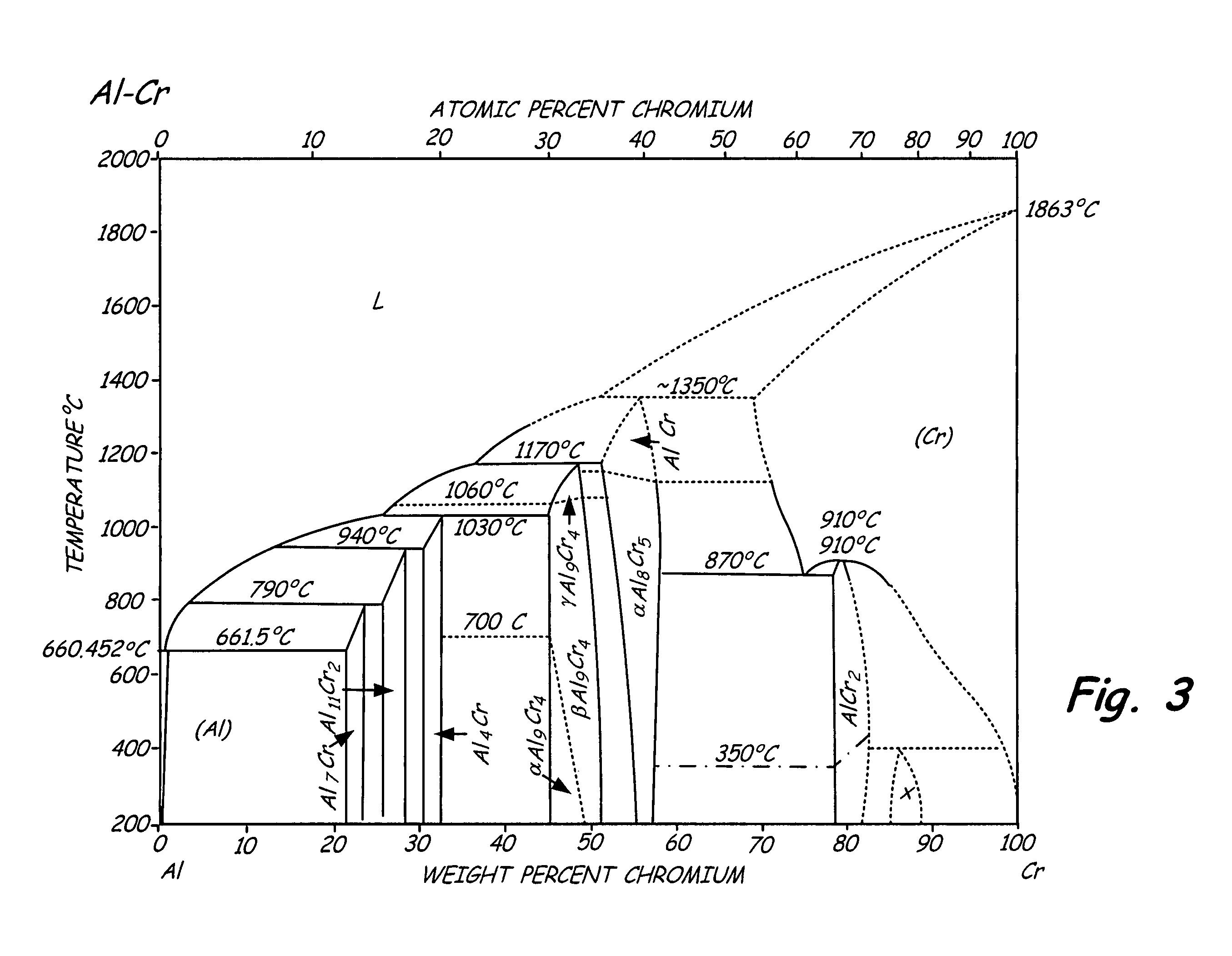 zirconium iron phase diagram