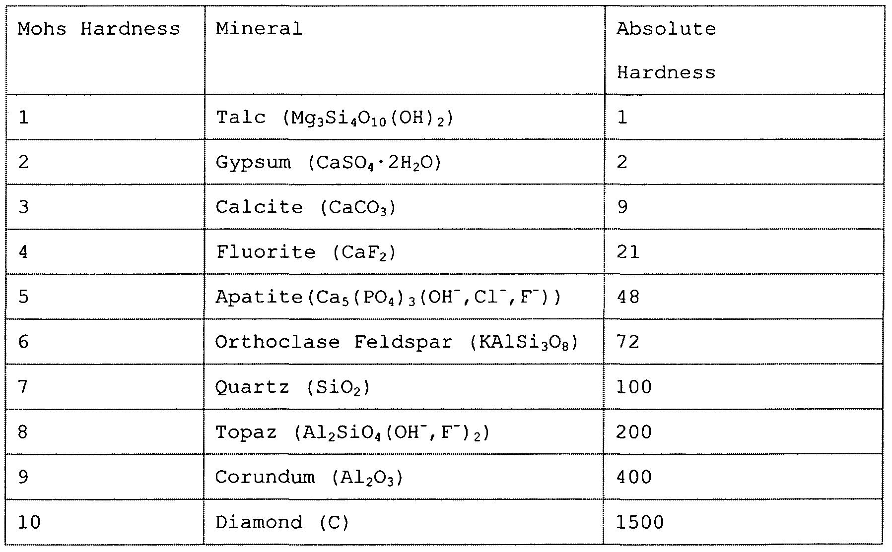 worksheet. Mohs Hardness Scale Worksheet. Grass Fedjp
