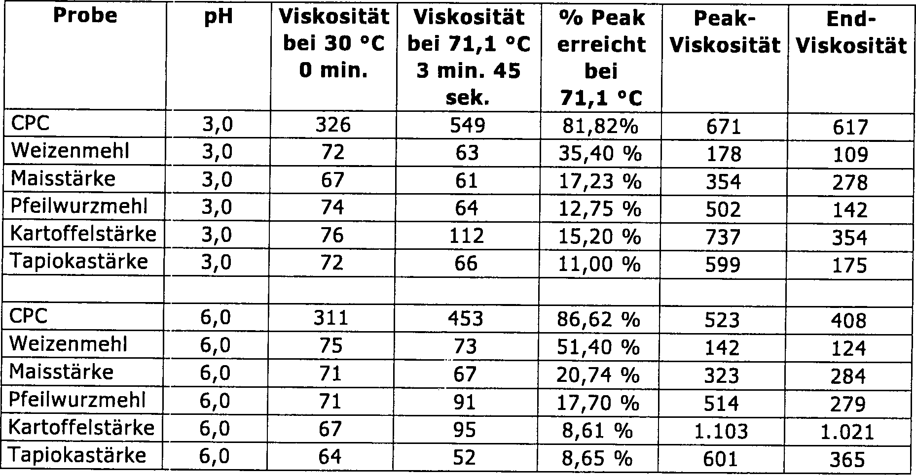 Viskosität Cp Mpas De60211985t2 Treated Mixture Containing Modified Starch And Flour