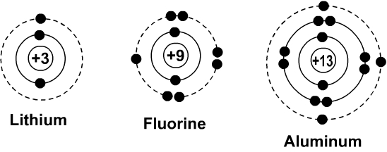 electron dot diagram of fluorine