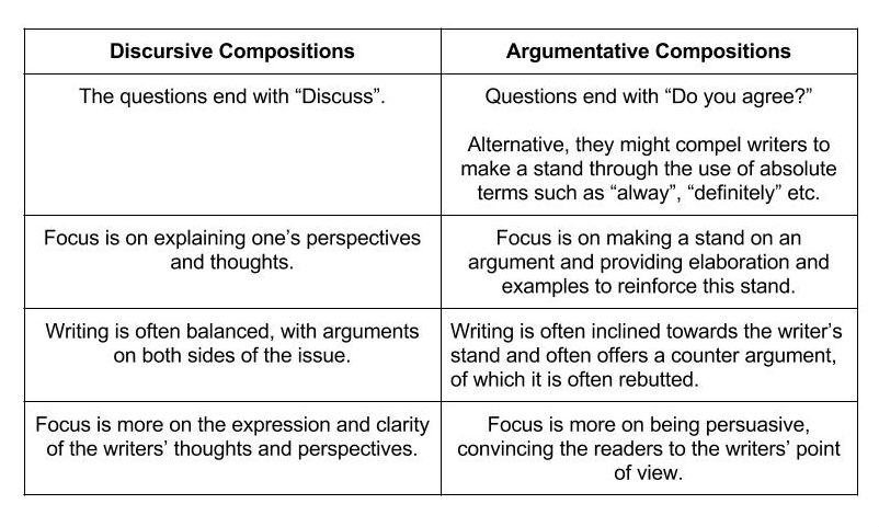 Writing Discursive compositions (Secondary level) (Part 1
