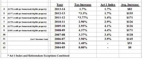 Tax increase History