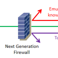 Next Generation Firewalls and Web Applications Firewall Q&A