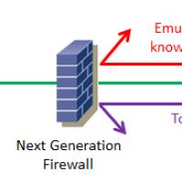 Next Generation Firewalls and Web Applications Firewall Q&A