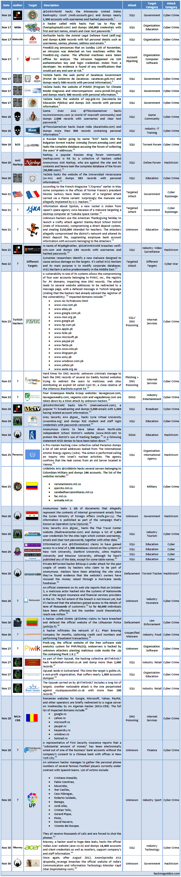 16-30 November 2012 Cyber Attacks Timeline