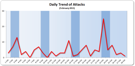 Daily Trend 16-30 February 2013