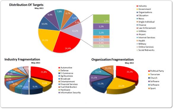 Targets May 2013