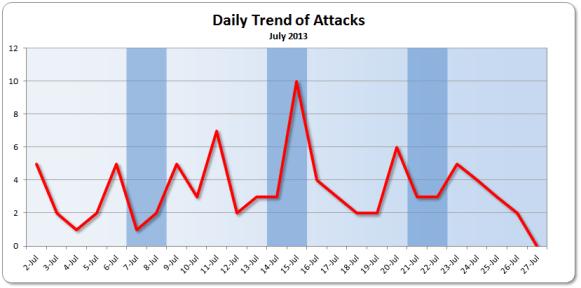 July 2013 Trend