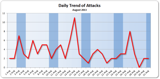 August 2013 Daily Trend