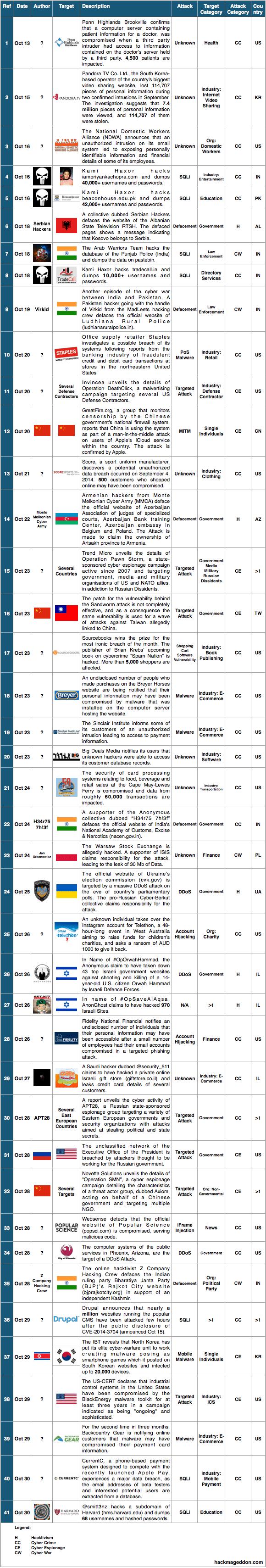16-31 October 2014 Cyber Attacks Timeline