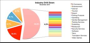 Industry Drill Down November 2014