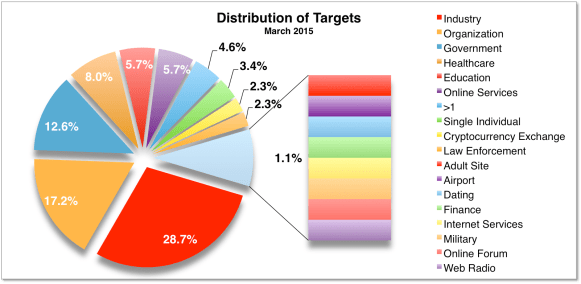 Targets March 2015