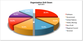 Org Drill Down April 2015