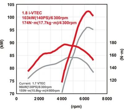 2006 Honda Civic 18 SOHC i-VTEC engine