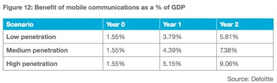 myanmar-gdp-effects-of-mobile-networks