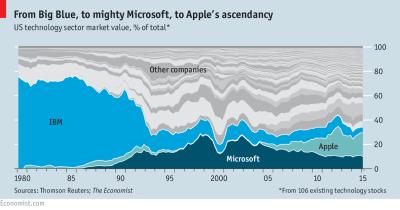share-price-value-of-tech-stocks-ibm-microsoft-apple