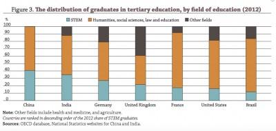 OECD-graduates-by-field-of-education