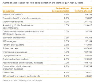 jobs-least-at-risk-from-tech-change