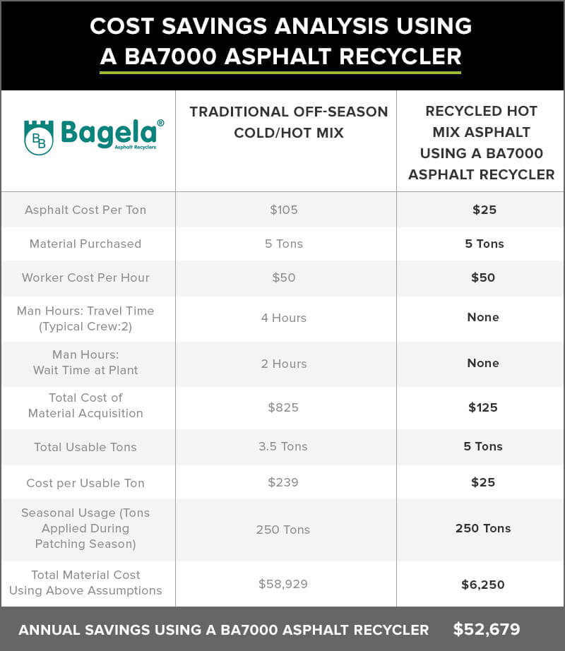 FAQs Pavement Recyclers